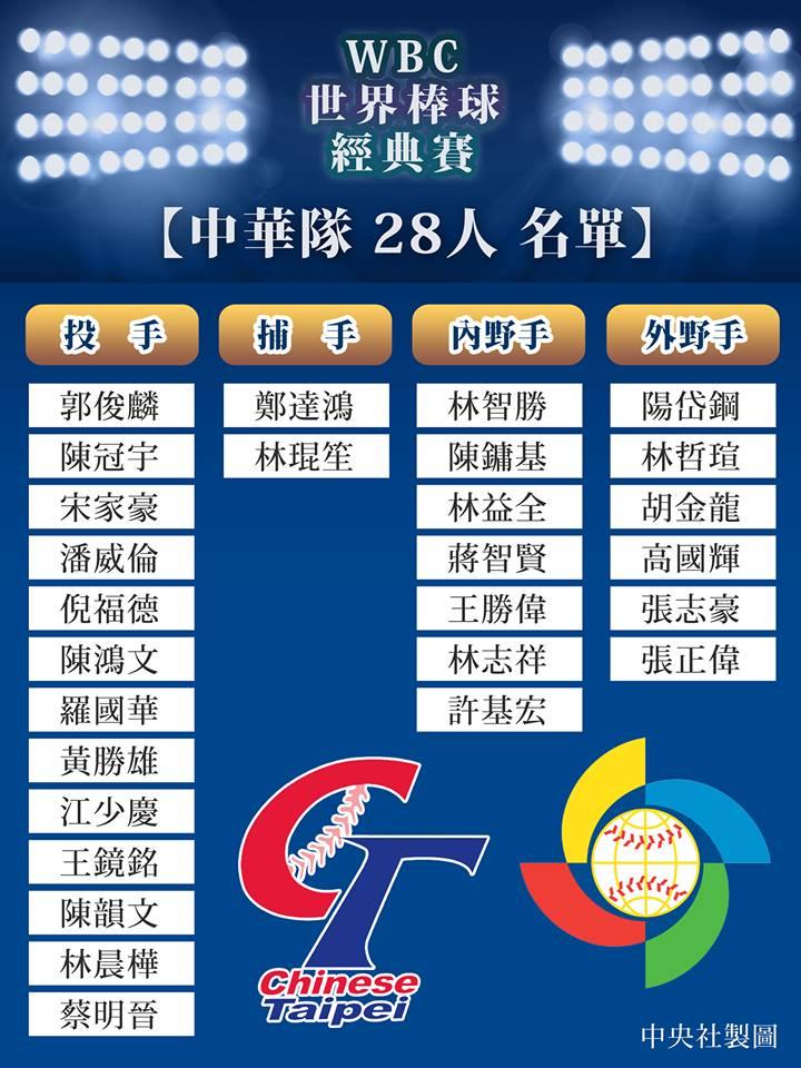 2017世界棒球經典賽-中華隊28人名單-1
