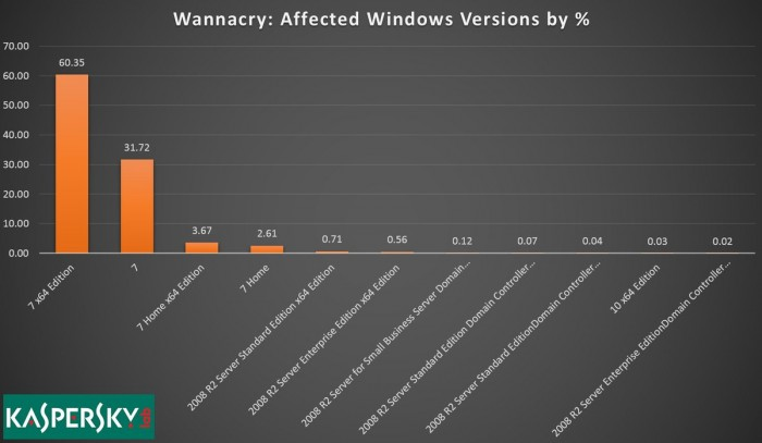 WannaCry-Win7