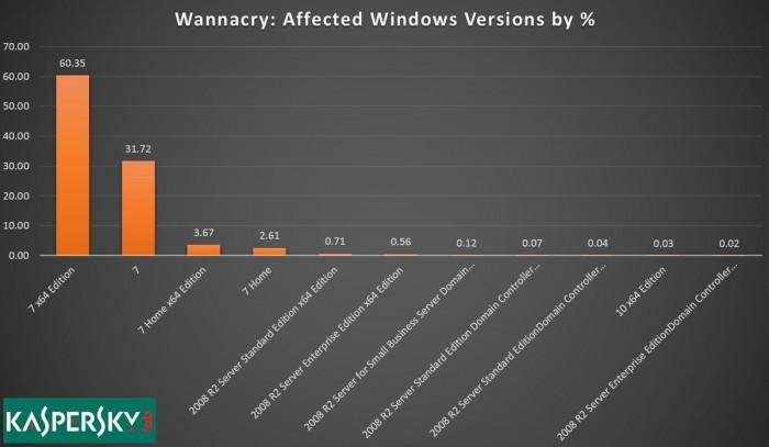 WannaCry-Win7